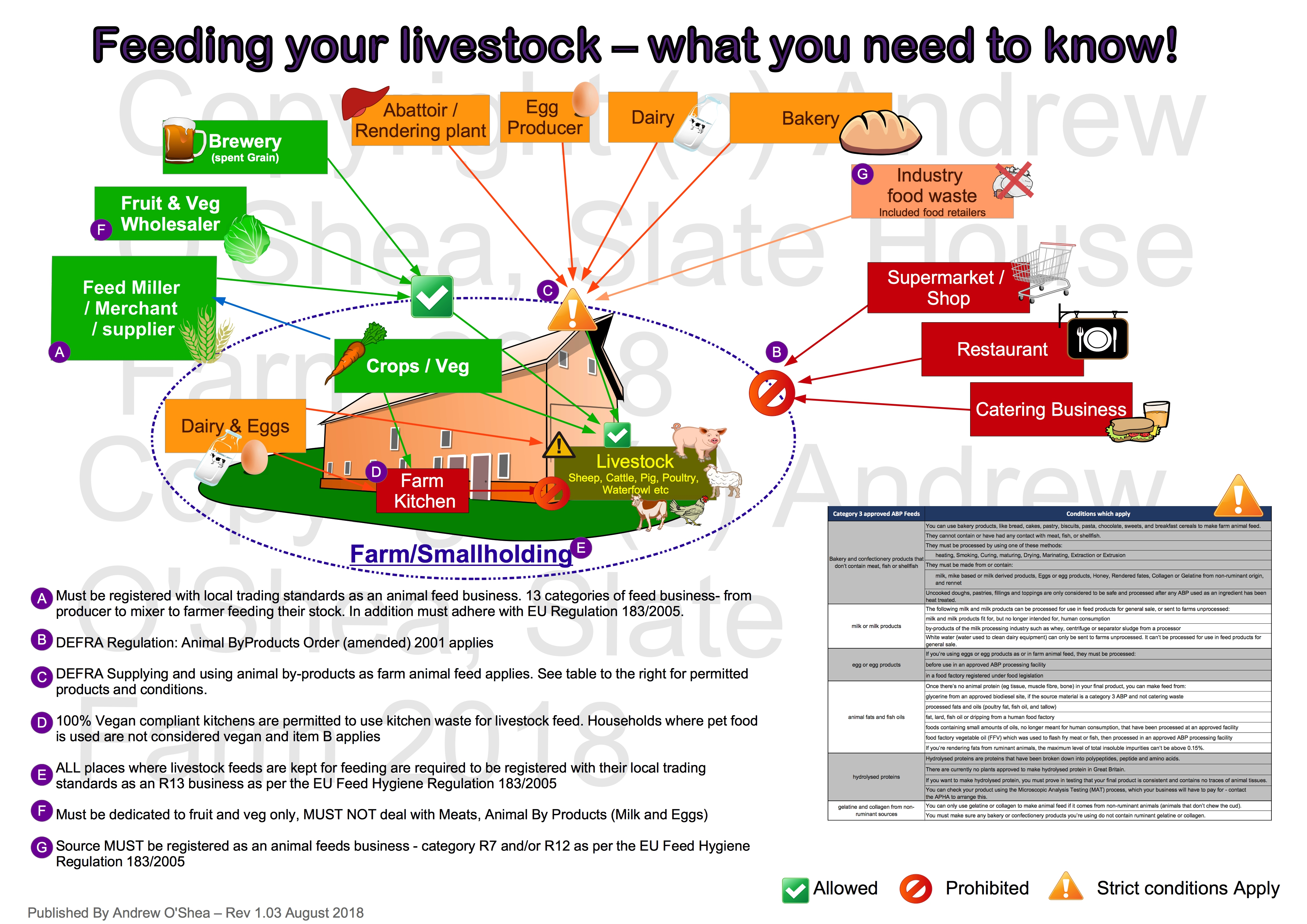 Feeding your livestock – what you need to know! – Oxford